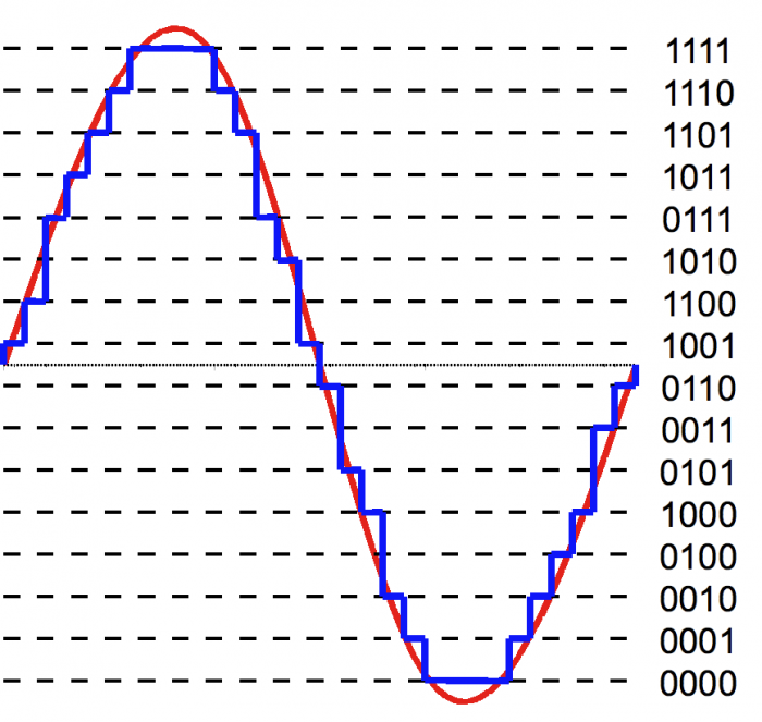 4-bit_resolution_analog_comparison